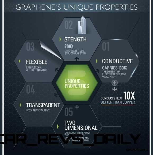 New Tech Graphene Replaces Carbotanium As Ultimate