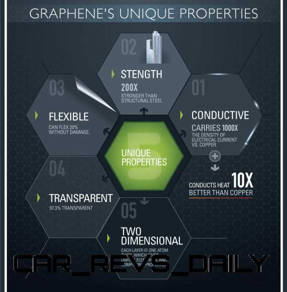 New Tech: Graphene Replaces Carbotanium as Ultimate Automotive Material New Tech: Graphene Replaces Carbotanium as Ultimate Automotive Material