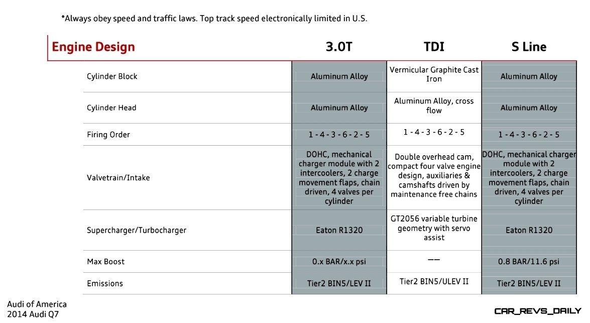 2014 Audi Q7 - Specifications 5