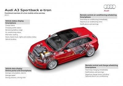2015 Audi A3 Sportback e-tron Offers Plug-in 1