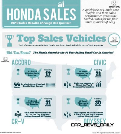 Honda 2013 Sales Results Through 3rd Quarter