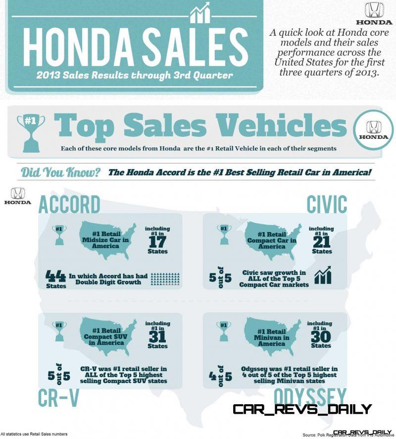 Honda 2013 Sales Results Through 3rd Quarter