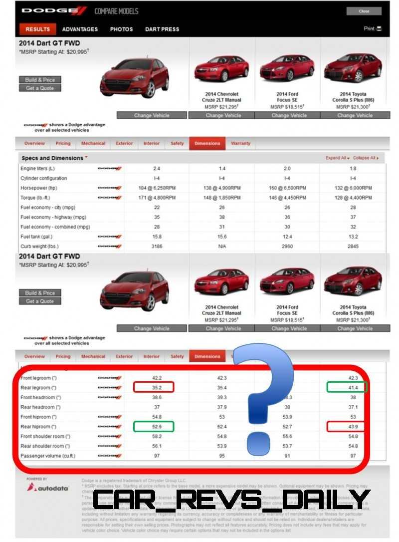 Dart versus Corolla Competitive COmpare
