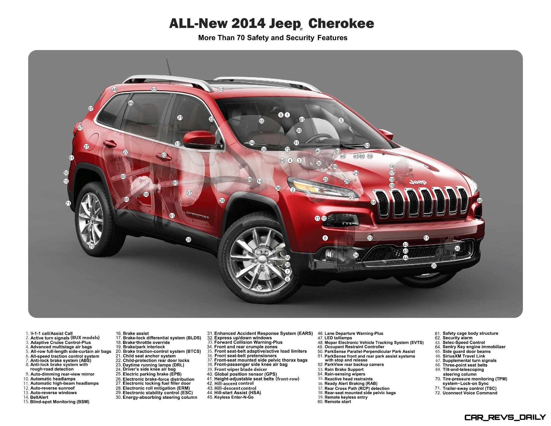 2014 Jeep Cherokee Safety and Security Features