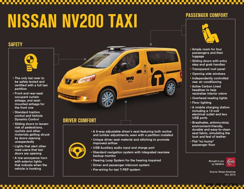 INFOGRAPHIC: Nissan NV200 Taxi
