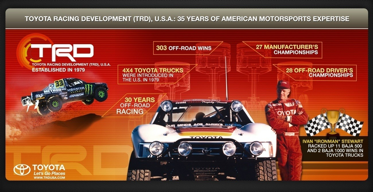 TRD_35YrsMotorsports_Infographic