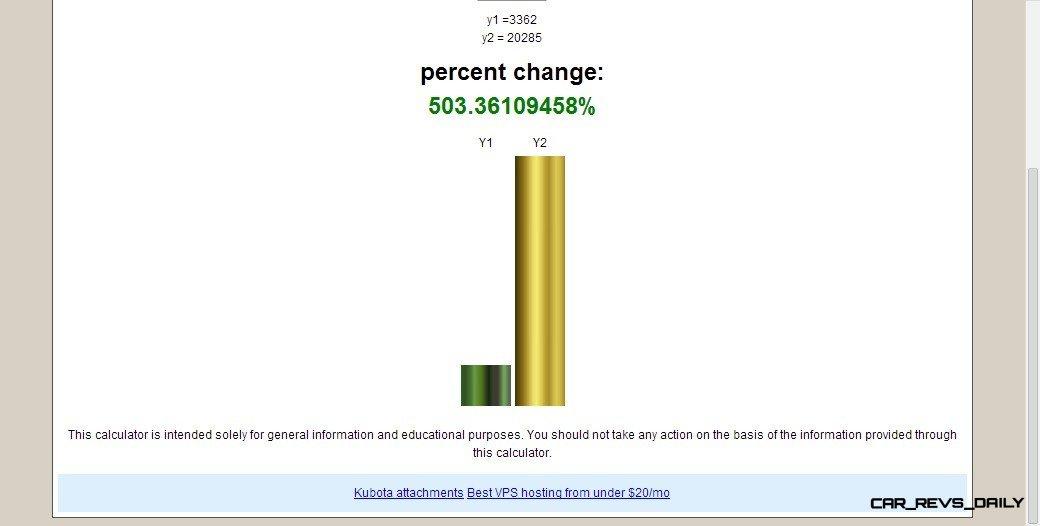 Percent Change.com Percent Change Calculator