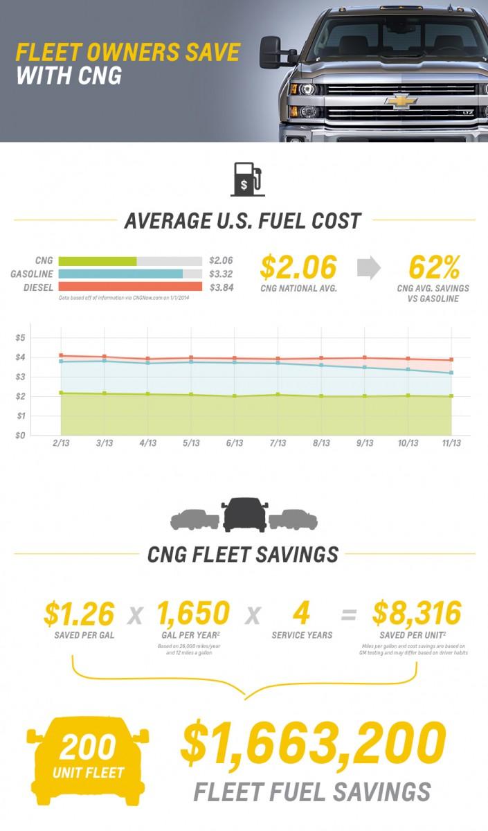 2015 Chevrolet Silverado 2500HD CNG Bi-Fuel 1