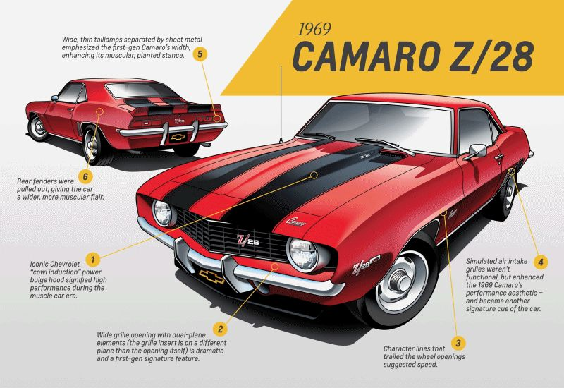 2016 Chevrolet Camaro generations