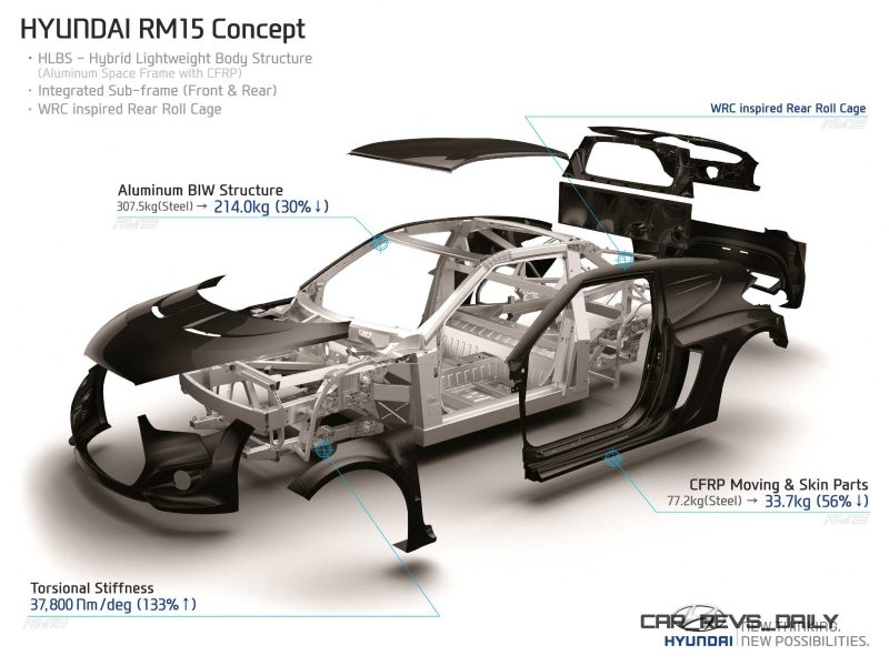 2015 Hyundai RM15 Concept 1