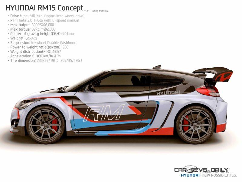 2015 Hyundai RM15 Concept 6