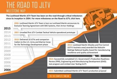 2015 Lockheed Martin JLTV 2