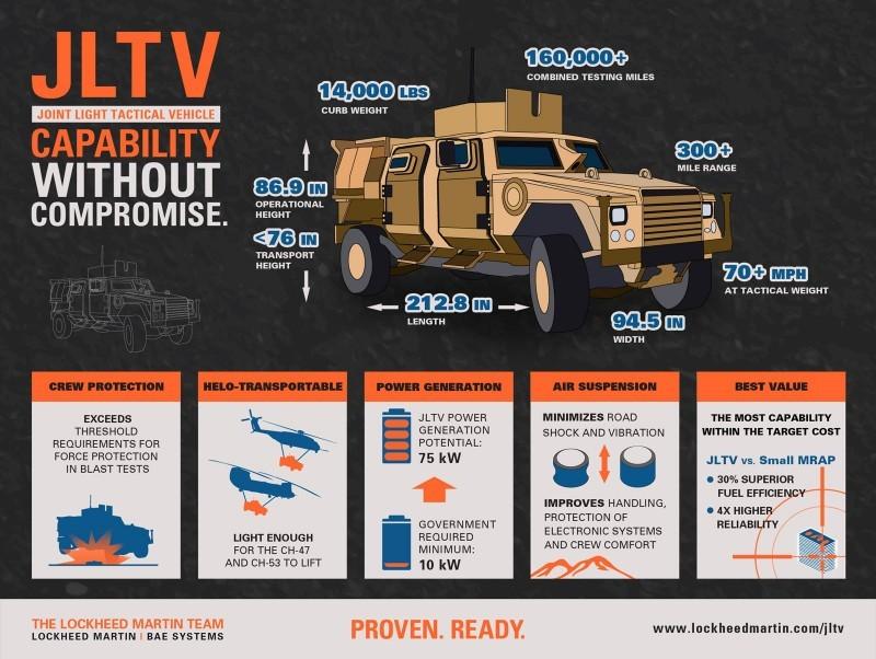 2015 Lockheed Martin JLTV 30