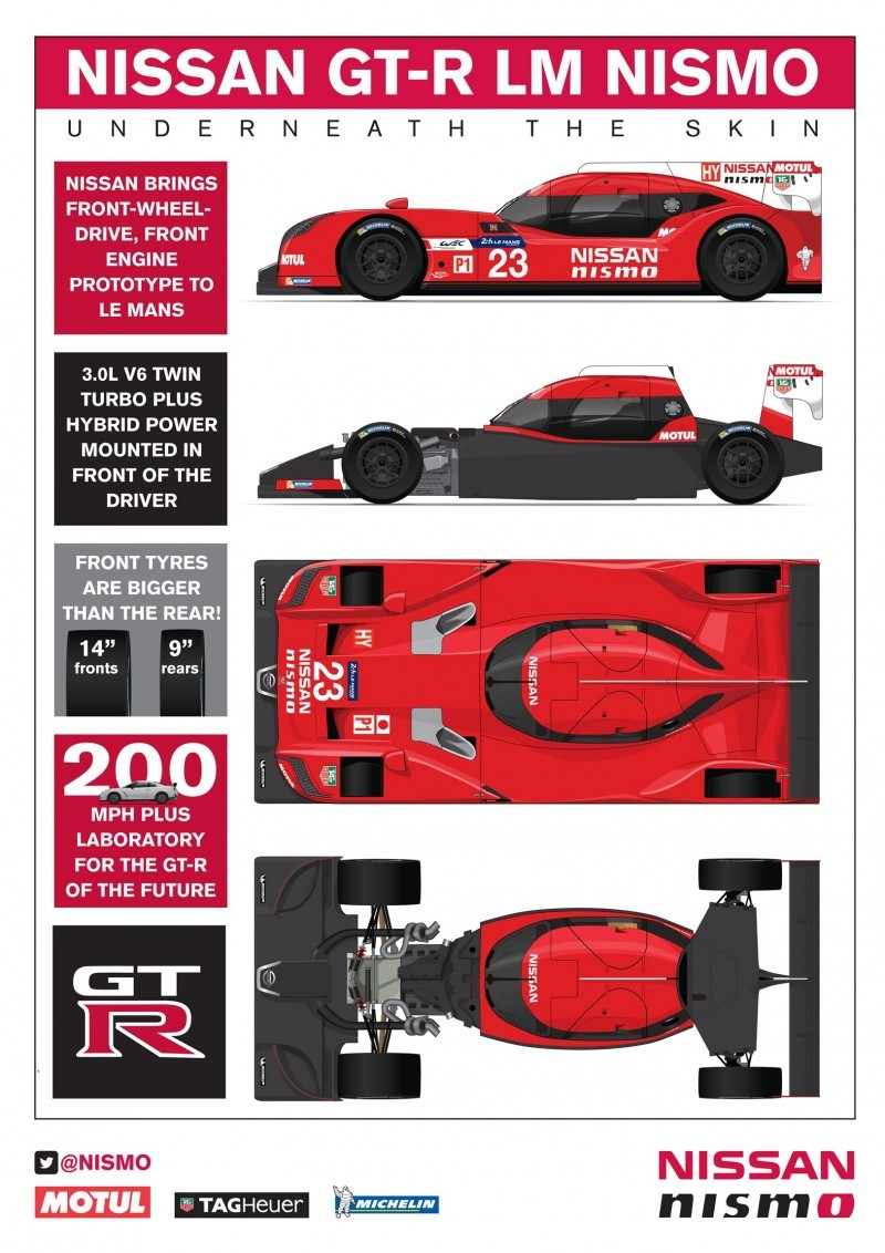 GRAPHIC: Nissan GT-R LM NISMO