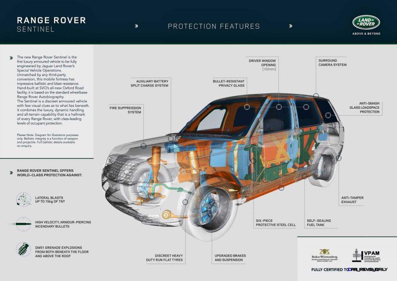 2016 Range Rover SENTINEL 9