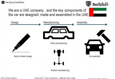 Zarooq Motors Launch Presentaion Slides Nov2015 5