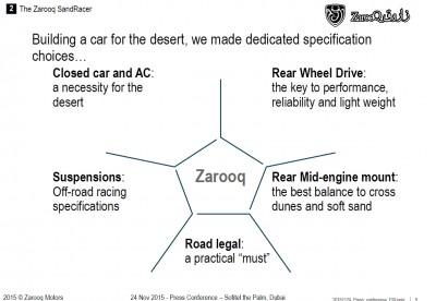 Zarooq Motors Launch Presentaion Slides Nov2015 7