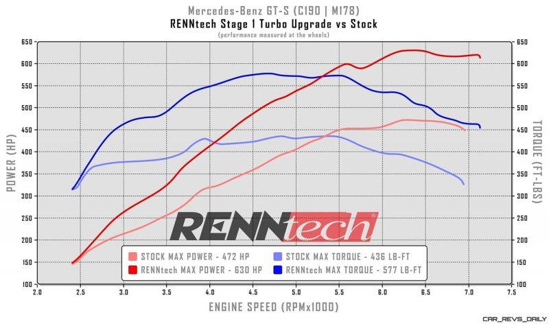 RENNtech AMG GT-S 16