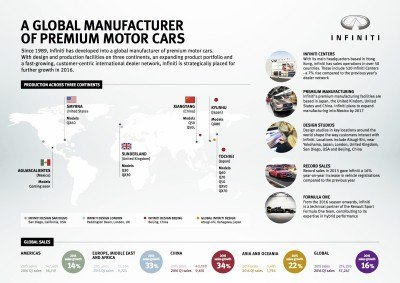 Since 1989, Infiniti has developed into a global manufacturer of premium motor cars. With design and production facilities on three continents, an expanding product portfolio and a fast-growing, customer-centric international dealer network, Infiniti is strategically placed for further growth in 2016.