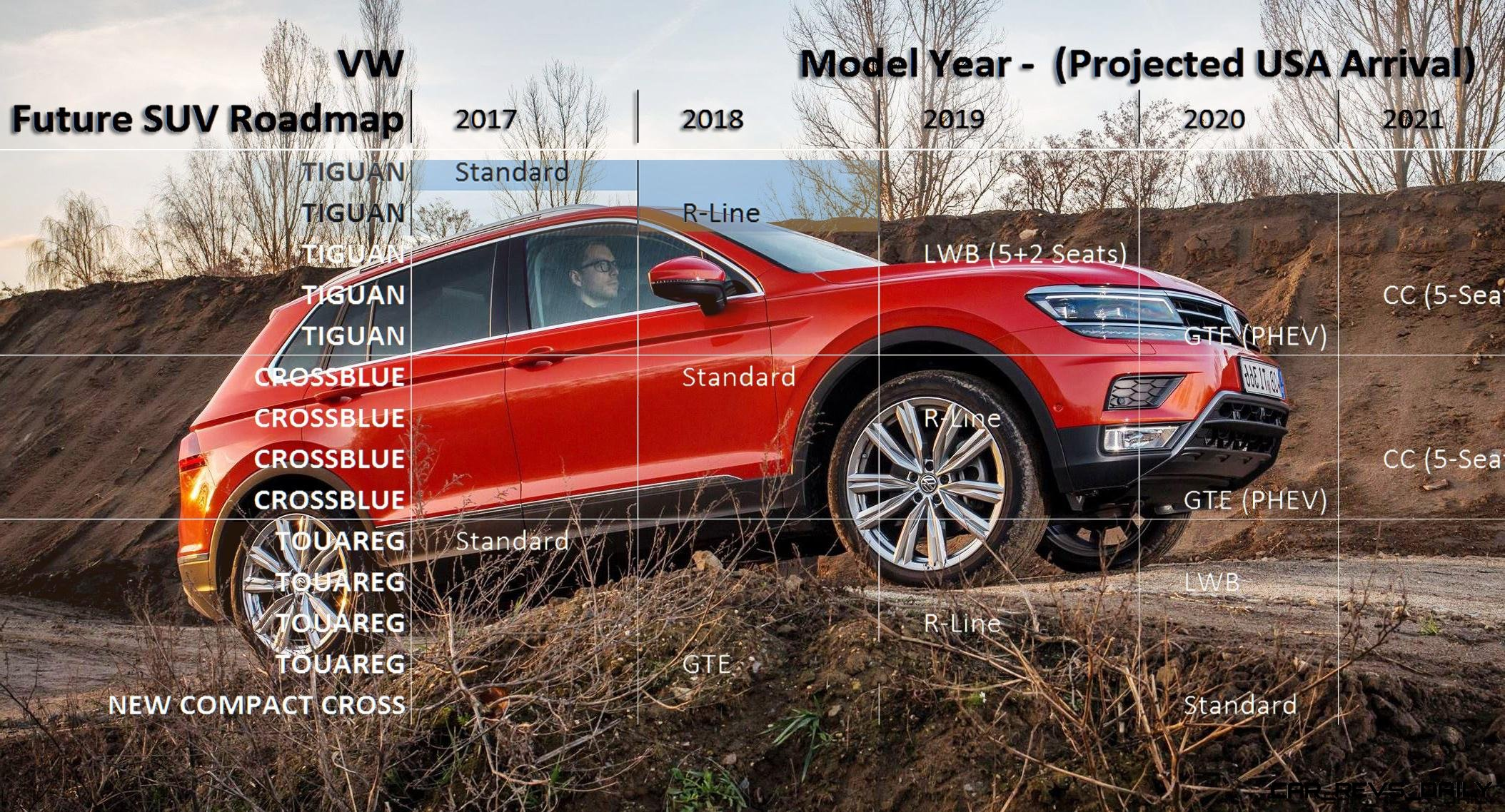 Future VW USA SUV Roadmap Projects 15 Variants by 2021