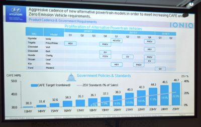 2017 Hyundai ioniq Electric 1