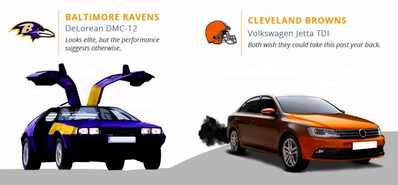 2016 If NFL Teams Were Cars 10