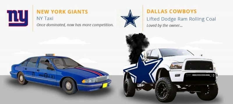2016 If NFL Teams Were Cars 3