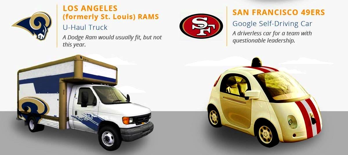 If NFL Teams Were Cars...? MegaGraphic Nails All 32!
