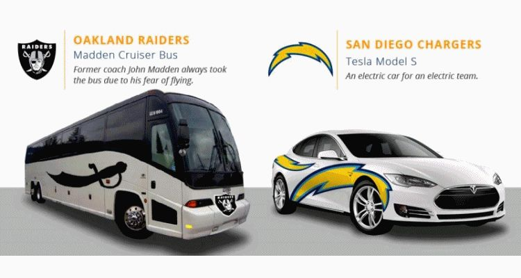 2016 If NFL Teams Were Cars
