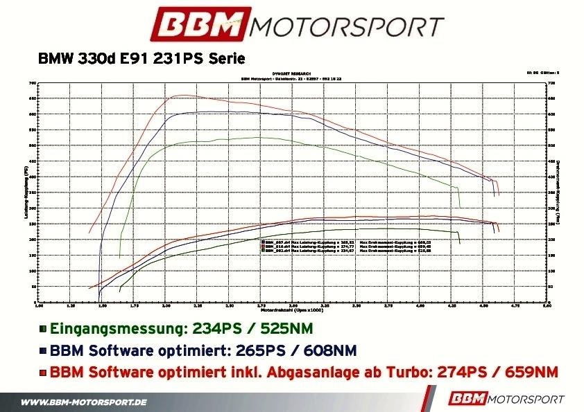 BBM BMW 330 Dynojet Ausdruck