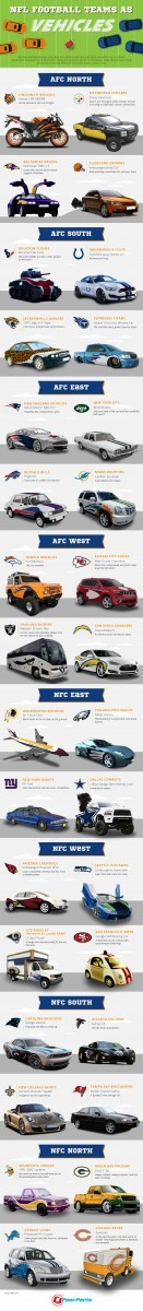 nfl-teams-as-cars