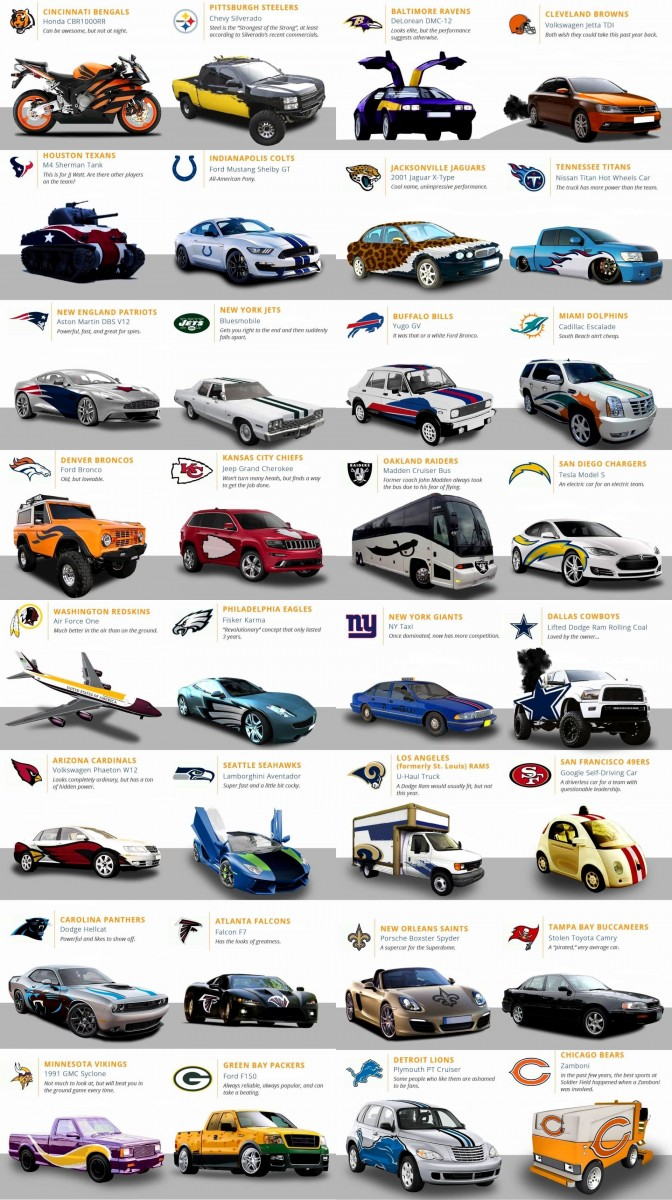 nfl-teams-as-cars(1)-crop1-tile564